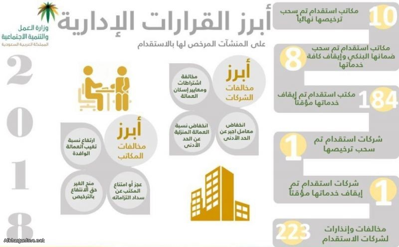 """""""العمل"""": إلغاء تراخيص 3 مكاتب استقدام وإيقاف خدمات 52 مكتبًا"""