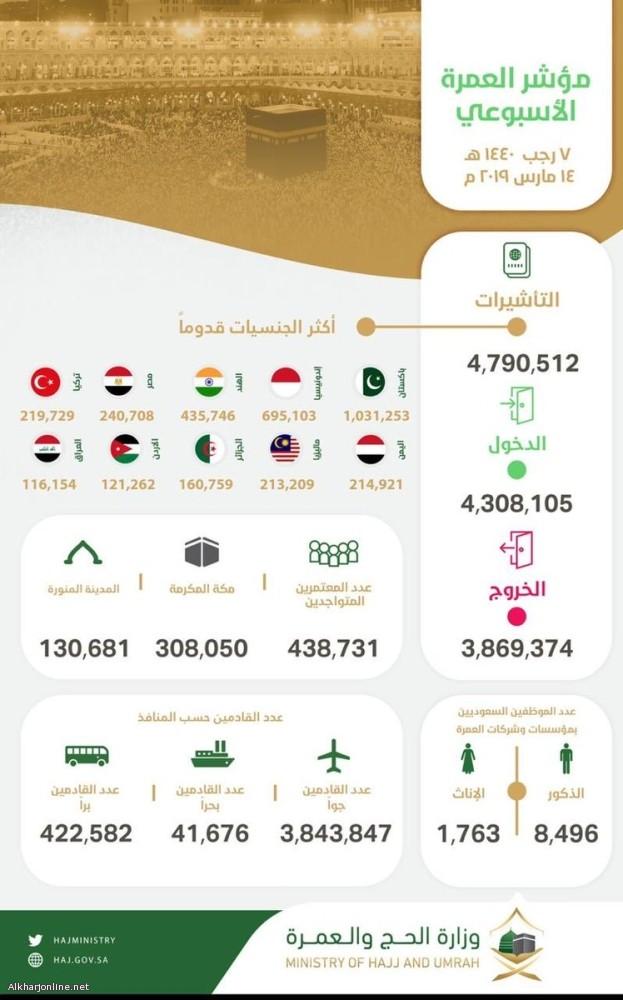 وصول 4.3 ملايين معتمر وإصدار أكثر من 4.7 مليون تأشيرة