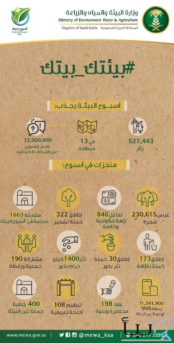 """زراعة 230.6 ألف شجرة بمشاركة 846 جهة حكومية وخاصة و1663 مدرسة في """"أسبوع البيئة"""""""