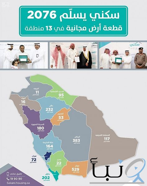 """""""سكني"""" يُسلم أكثر من 2000 أرض مجانية للمواطنين خلال شهر مارس"""