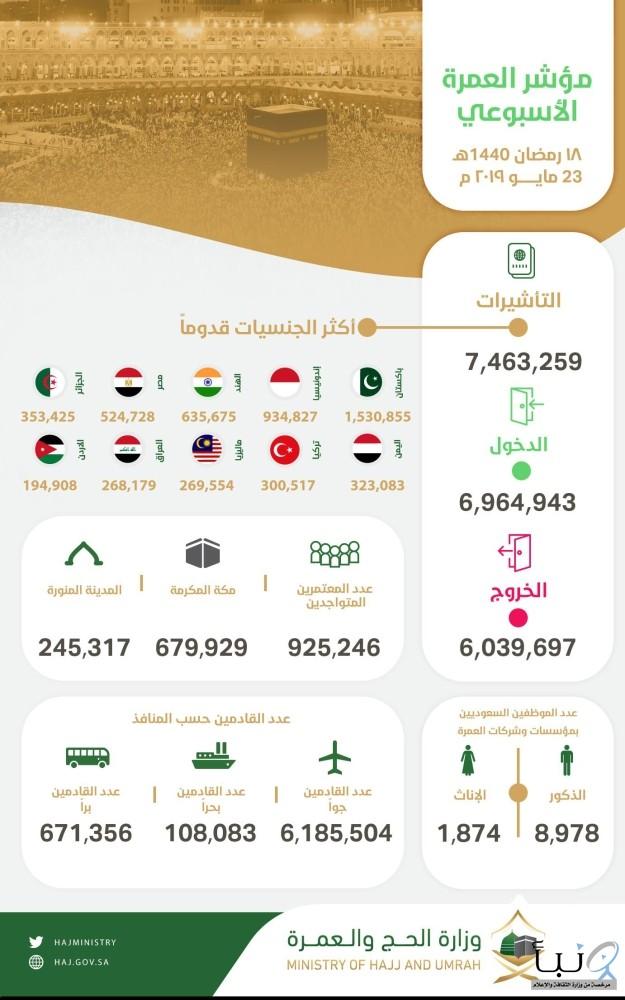 """#""""المؤشر الأسبوعي"""": وصول أكثر من 6.9 مليون معتمر إلى المملكة"""