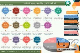أمانة الرياض : رفع 7،4 مليون متر2 من مخلفات الهدم والبناء الملقاة في 348 موقعا