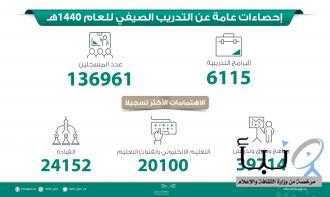 التعليم : 6000 برنامج صيفي في انتظار المعلمين