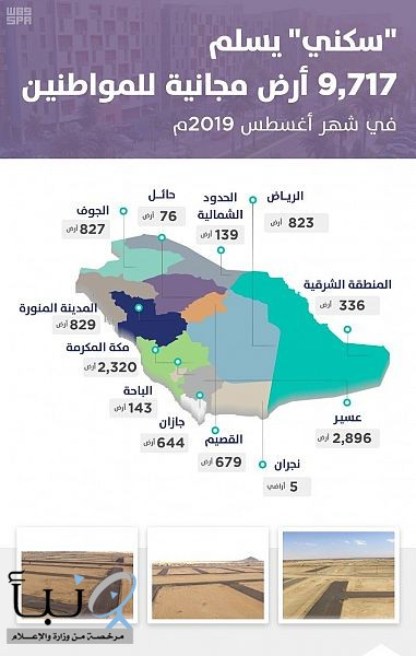 """""""سكني"""" يسلّم أراضٍ مجانية لـ 9717 مواطنًا من مستفيديه في شهر أغسطس"""