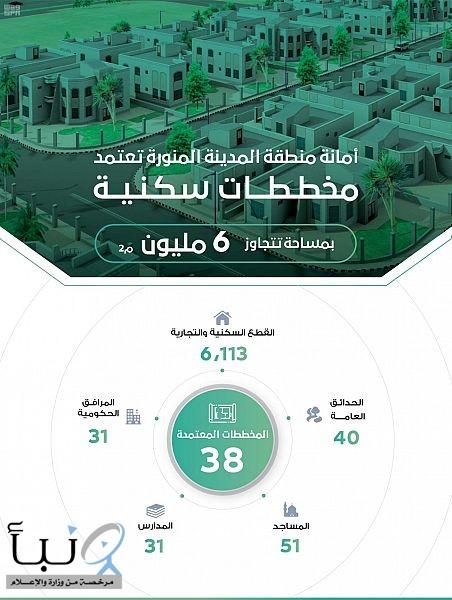 #أمانة_المدينة_المنورة تعتمد 38 مخططًا سكنيًا بمساحة تتجاوز 6 ملايين متر مربع