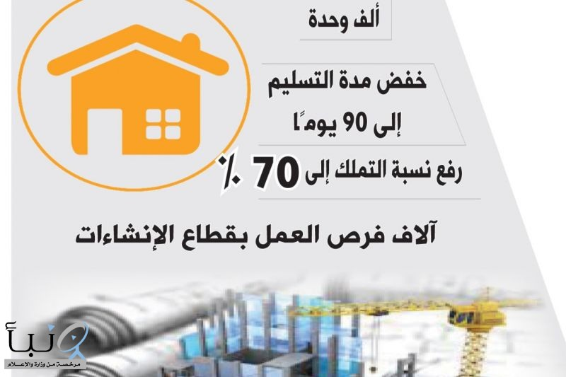 1.5 مليون مسكن حجم الطلب عام 2030