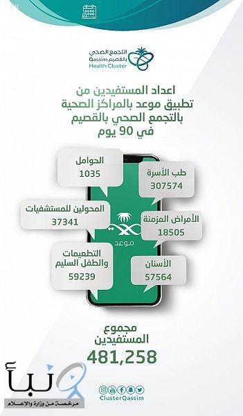 أكثر من 480 ألف مستفيد من نظام موعد الإلكتروني بمنطقة القصيم في 90 يوماً