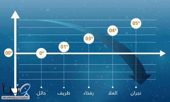 """#""""الأرصاد"""": هذه أدنى درجات الحرارة اليوم في المملكة"""