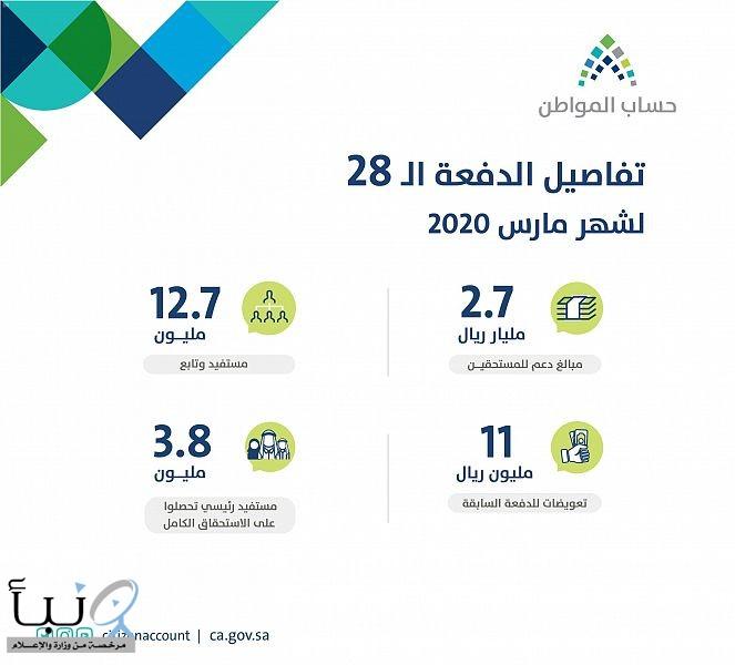 حساب المواطن يودع 2.7 مليار ريال مخصص لدعم شهر مارس