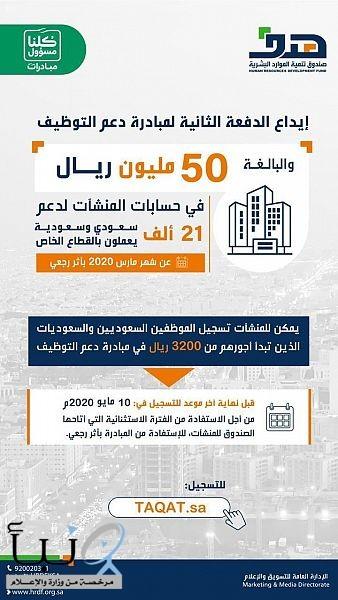 """""""هدف"""" يودع الدفعة الثانية لمبادرة دعم التوظيف والبالغة 50 مليونًا في حسابات المنشآت لدعم 21 ألف سعودي عن شهر مارس بأثر رجعي"""