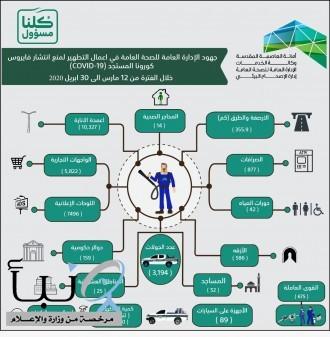أمانة العاصمة المقدسة تنفذ 3194 جولة تعقيم وتطهير في أحياء مكة