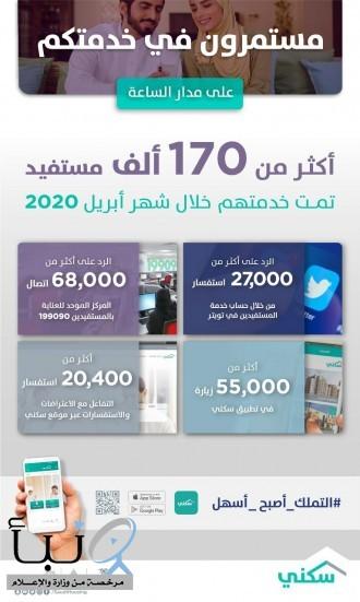 «سكني»: إنجاز أكثر من 170 ألف خدمة عبر المنصات الرقمية خلال أبريل الماضي
