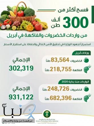 البيئة: فسح أكثر من 300 ألف طن من واردات الخضروات والفاكهة خلال شهر أبريل