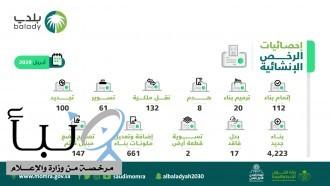 «البلديات» تنجز أكثر من 50 ألف معاملة للرخص التجارية والإنشائية إلكترونياً عبر «بلدي» خلال الشهر الماضي