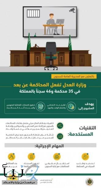 سجون منطقة الرياض تنظم عدداً من جلسات المحاكمة عن بعد بالتعاون مع وزارة العدل