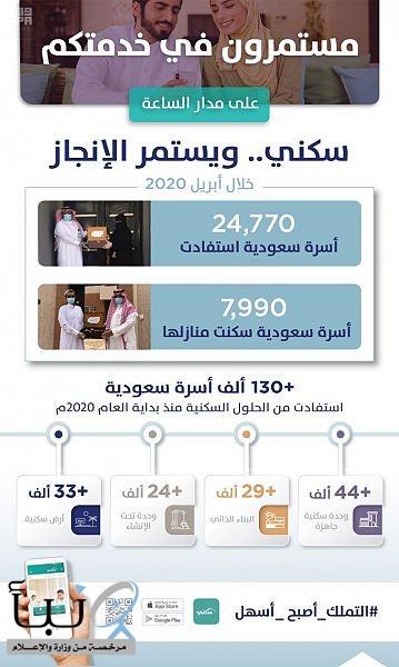"""""""سكني"""": 24 ألف أسرة استفادت خلال أبريل الماضي.. بينها 8 آلاف سكنت منازلها"""