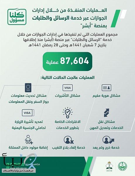 """(87.604) طلبات نفذتها الجوازات عبر خدمة """"الرسائل والطلبات"""" بمنصة (أبشر)"""