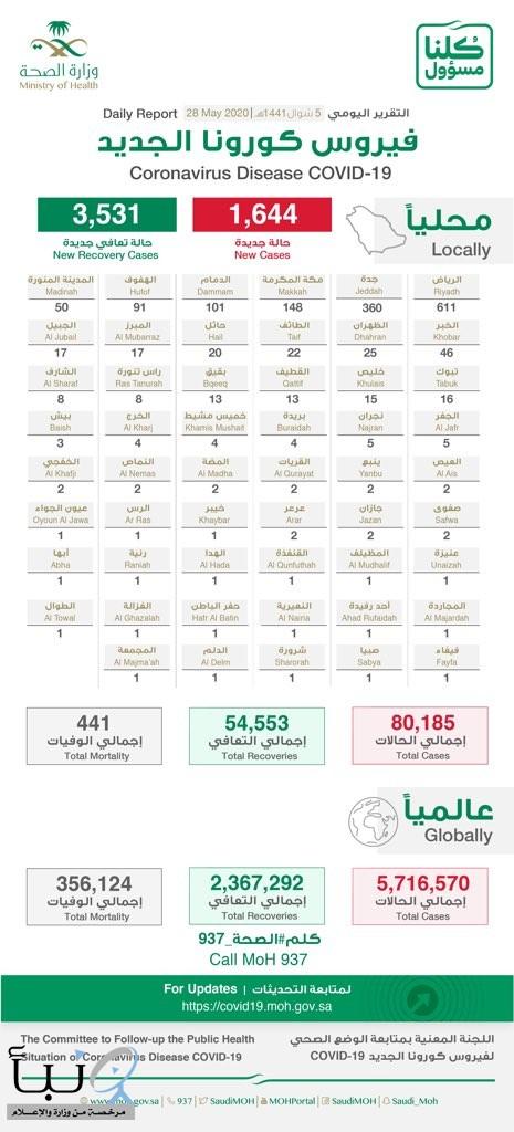 الصحة تكشف توزيع حالات كورونا الجديدة في السعودية