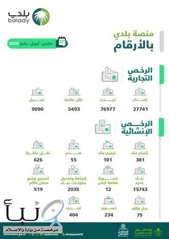 «البلديات» تنجز أكثر من 139 ألف معاملة للرخص التجارية والإنشائية إلكترونياً عبر «بلدي» خلال 3 أشهر