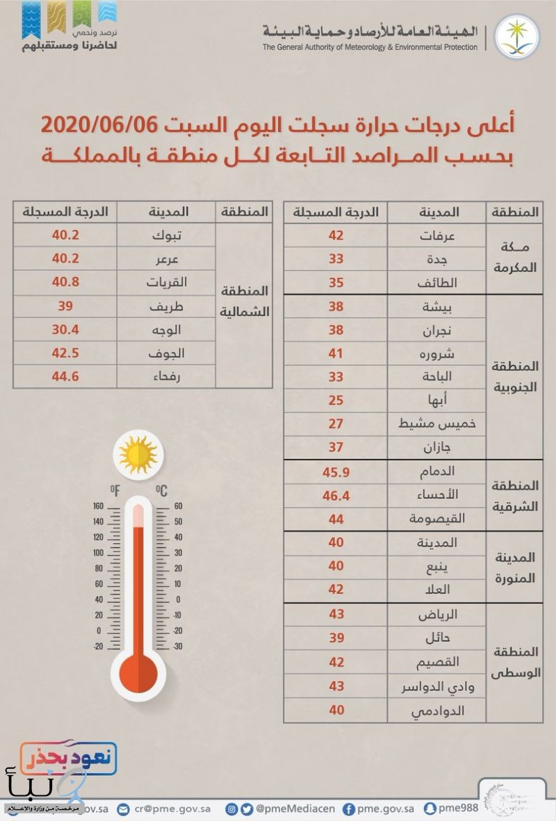 قائمة بالمدن الأعلى حرارة في المملكة