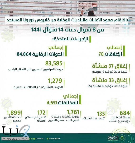 """"""" الشؤون البلدية"""" تنفذ أكثر من 84 ألف جولة رقابية وتغلق 70 محلاً مخالفاً"""