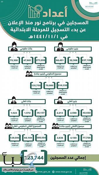 تسجيل أكثر من 223 ألف طالب وطالبة من المستجدين في نظام نور.. و139 ألف طلب قيد الإجراء