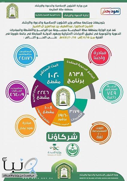 الشؤون الإسلامية بمكة المكرمة تنفذ أكثر من 35 ألف منشط دعوي منذ بدء جائحة كورونا