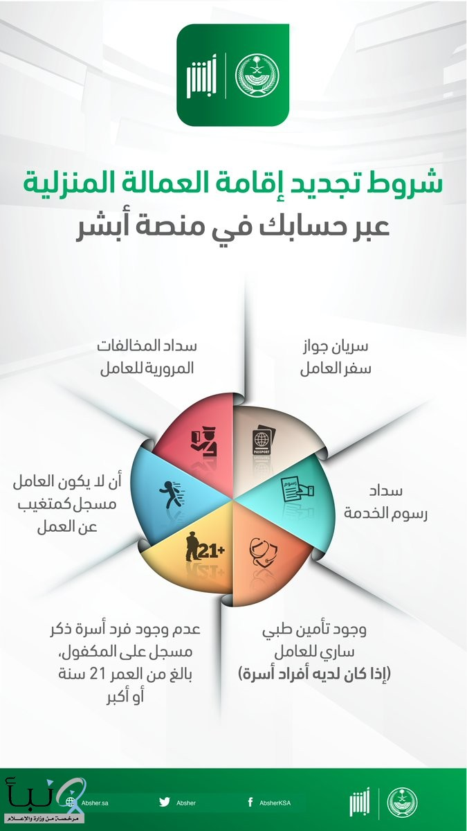 #أبشر: 6 اشتراطات ضرورية لتجديد إقامة العمالة المنزلية «إلكترونياً»