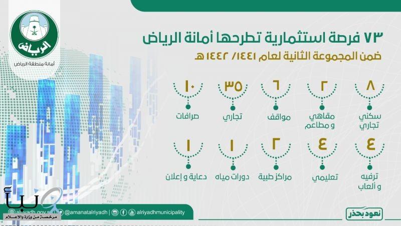 أمانة الرياض تطرح ٧٣ فرصة استثمارية أمام القطاع الخاص