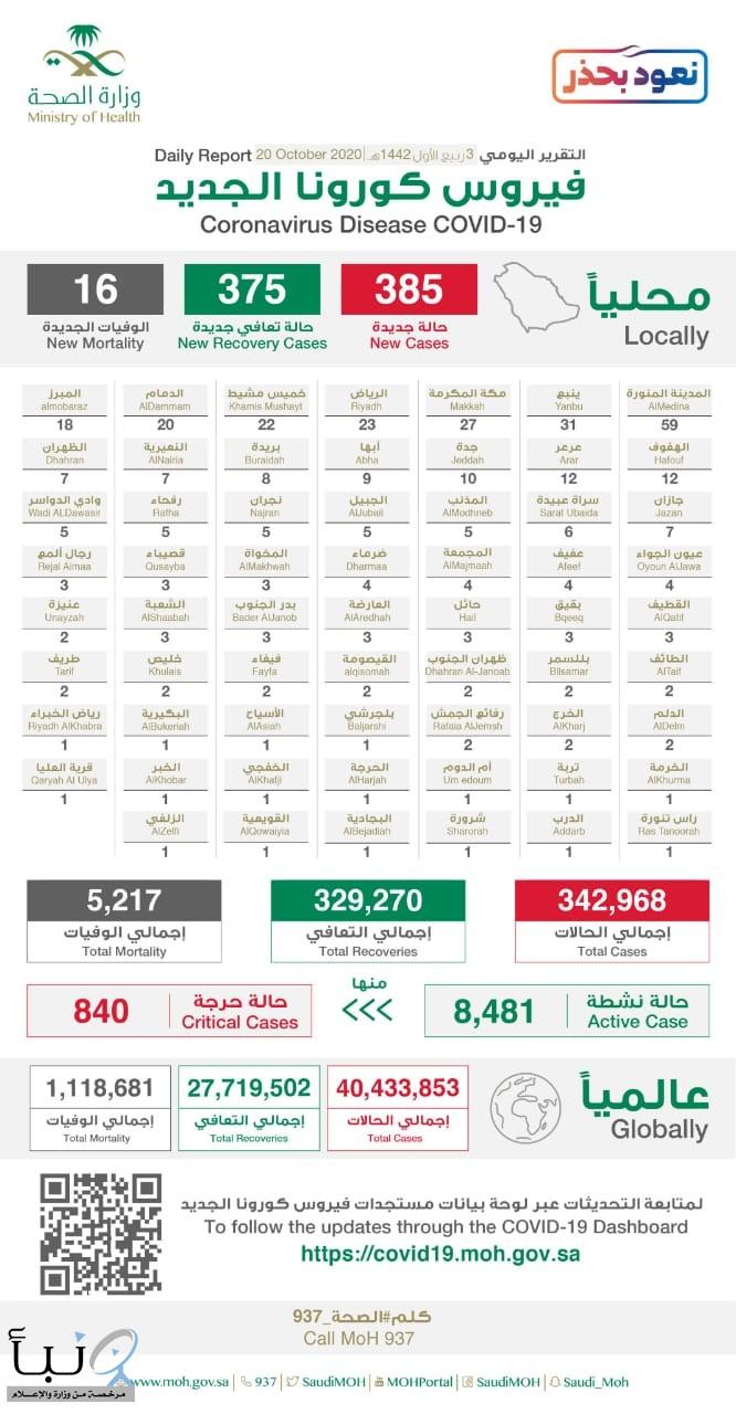 #الصحة تسجل (385) إصابة جديدة بـ #كورونا.. و(375) حالة شفاء