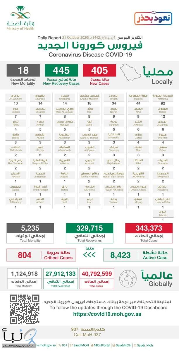 #الصحة تسجل (405) إصابة جديدة بـ #كورونا.. و(445) حالة شفاء