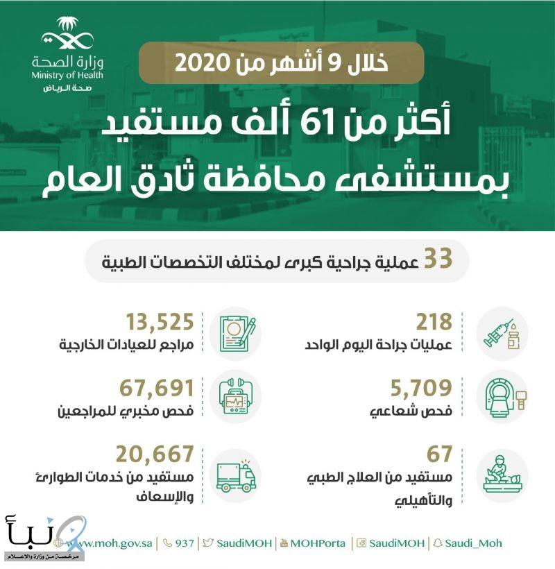 مستشفى محافظة ثادق العام يقدم خدماته لنحو 61525 مستفيدا خلال 9 أشهر من 2020