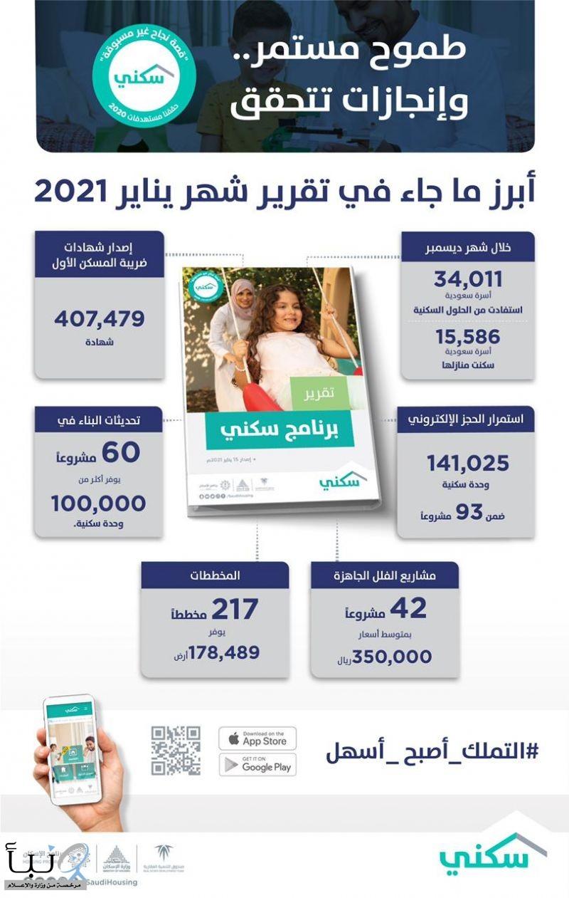"""تقرير """"سكني"""" يُظهر استفادة 390 ألف أسرة خلال 2020 وتحديثات البناء في 60 مشروعاً"""