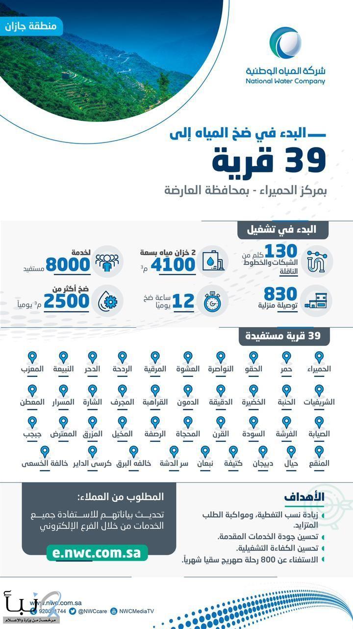 مياه جازان تشغّل شبكات وتضخ المياه لـ 8000 مستفيد في 39 قرية بمركز الحميراء