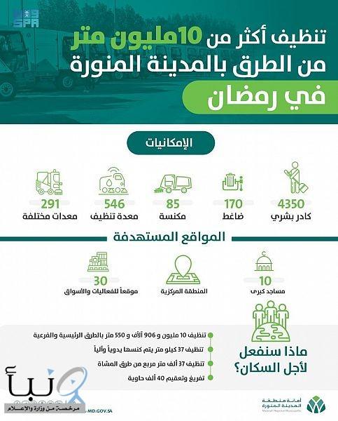 4350 كادرًا ينفّذون الأعمال الميدانية لأمانة المدينة المنورة في رمضان