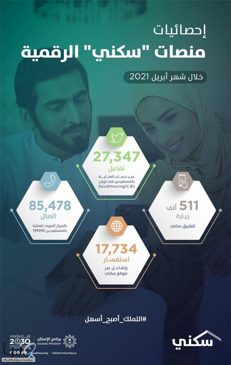 """نصف مليون زيارة لتطبيق """"سكني"""" خلال أبريل 2021.. للاستفادة من الخيارات والخدمات السكنية"""
