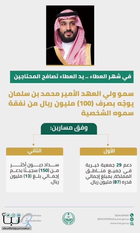 سمو ولي العهد يوجّه بصرف 100 مليون ريال لسداد ديون أكثر من 150 سجينًا #عاجل