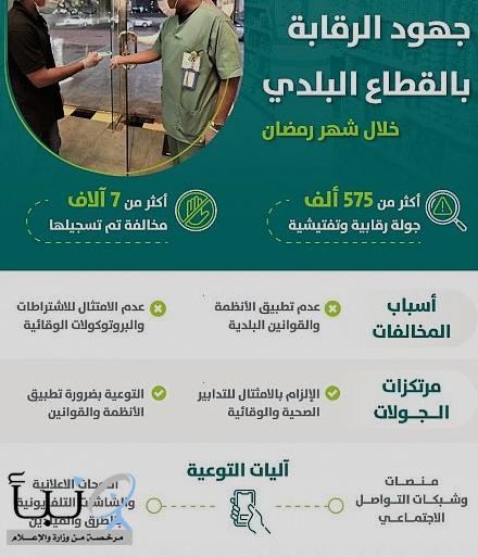 """خلال شهر رمضان.. """"الشؤون البلدية"""" تسجل 7 آلاف مخالفة للإجراءات الوقائية"""