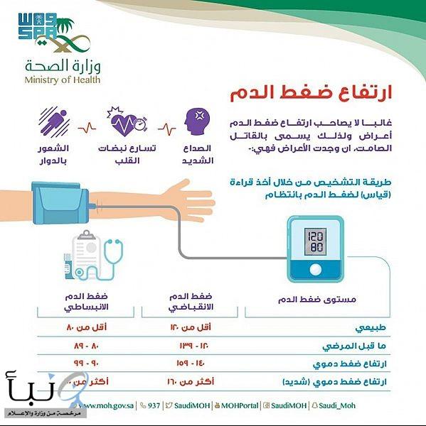"""""""المملكة"""" تشارك في الاحتفال باليوم العالمي لارتفاع ضغط الدم"""