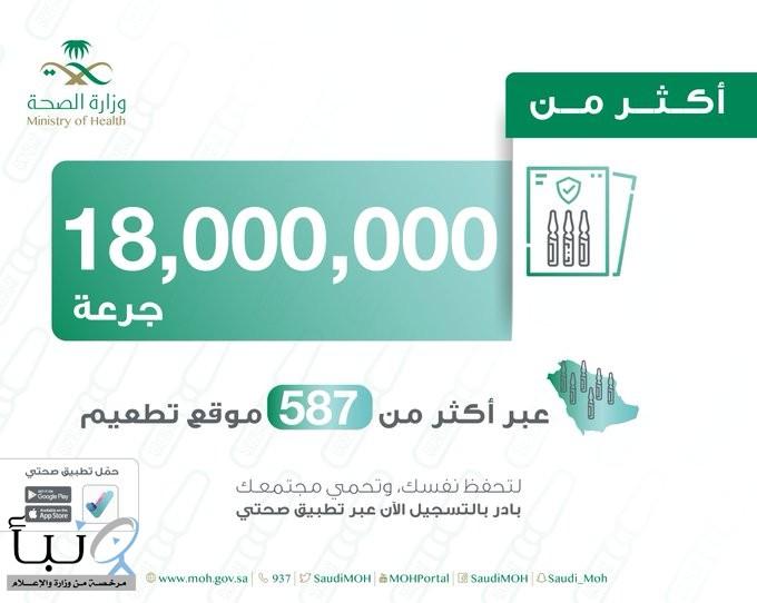 وزارة الصحة تعلن الانتهاء من تقديم 18 مليون جرعة من اللقاح المضاد لكورونا عبر 587 موقعاً للتطعيم