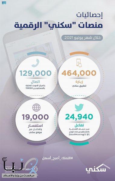 """منصّات """"سكني"""" تواصل تقديم خدماتها بمتوسط 16 ألف زيارة يومياً للتطبيق خلال يونيو الماضي"""