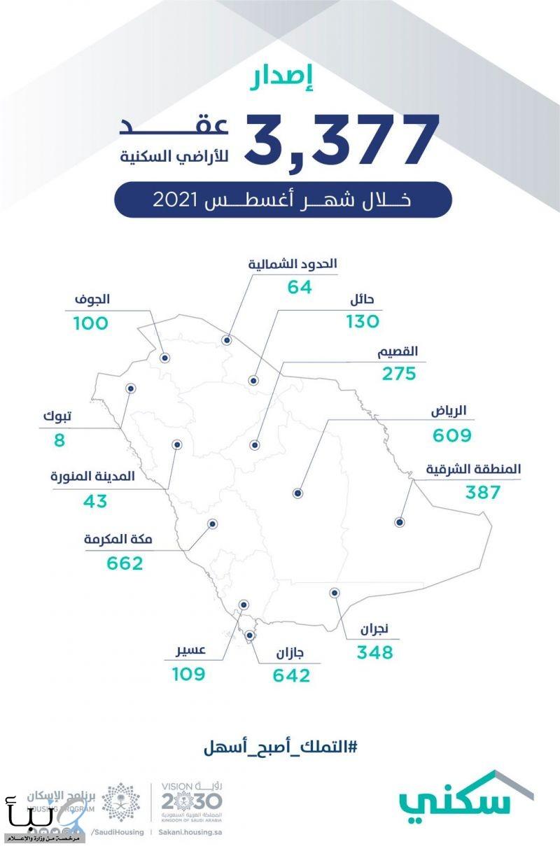 """""""سكني"""" يُصدر 3377 عقد إلكتروني للأراضي السكنية خلال أغسطس الماضي"""