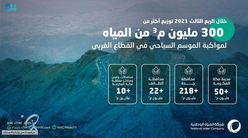 توزيع أكثر من 300 مليون م3 من المياه خلال فترة الصيف بمنطقة مكة المكرمة