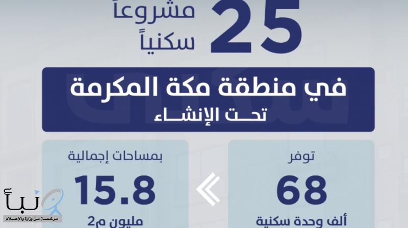 """""""سكني"""" يوفّر 68 ألف وحدة تحت الإنشاء ضمن 25 مشروعاً في مكة المكرمة"""