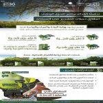 وزارة البيئة والمياه والزراعة تطلق حملة التشجير في المملكة