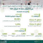 البلديات: 84 ألف جولة رقابية خلال 6 أيام.. وإغلاق 70 منشأة