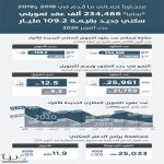 """""""ساما"""": 234,466 ألف عقد تمويلي جديد بقيمة 109.2 مليار حتى أكتوبر"""
