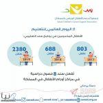 8 فصول تعليمية تشغلها جمعية سند الخيرية في مراكز الأورام