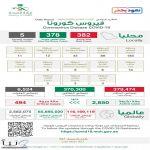 عاجل 382 إصابة جديدة بفيروس كورونا في السعودية