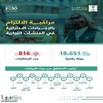 التجارة: أكثر من 18 ألف زيارة وتحرير 816 مخالفة لتطبيق الإجراءات الاحترازية في المنشآت التجارية